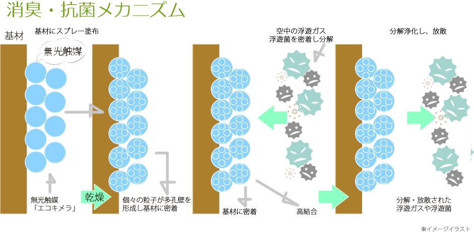 消臭・抗菌メカニズム